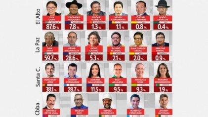 Elecciones en Bolivia: el MAS se fragmenta y los golpistas retendrían lugares claves